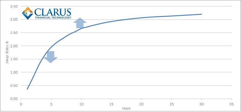Swap curve trading strategies