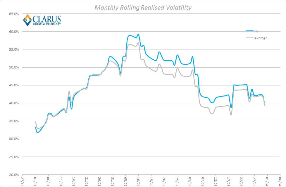 Rolling Monthly Realised Volatility