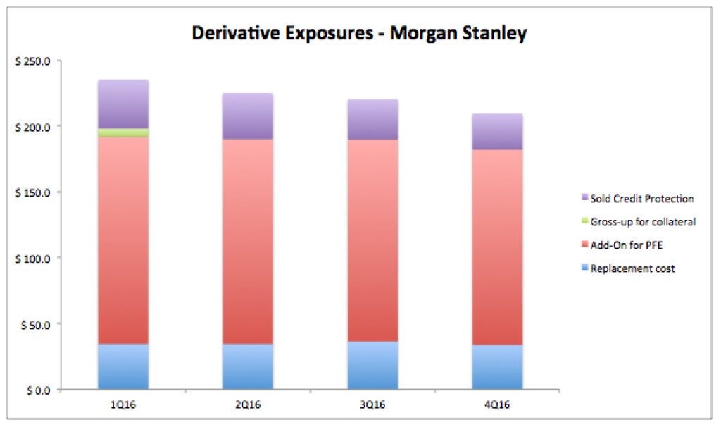 Supplementary Leverage Ratio: Comparing US Banks |