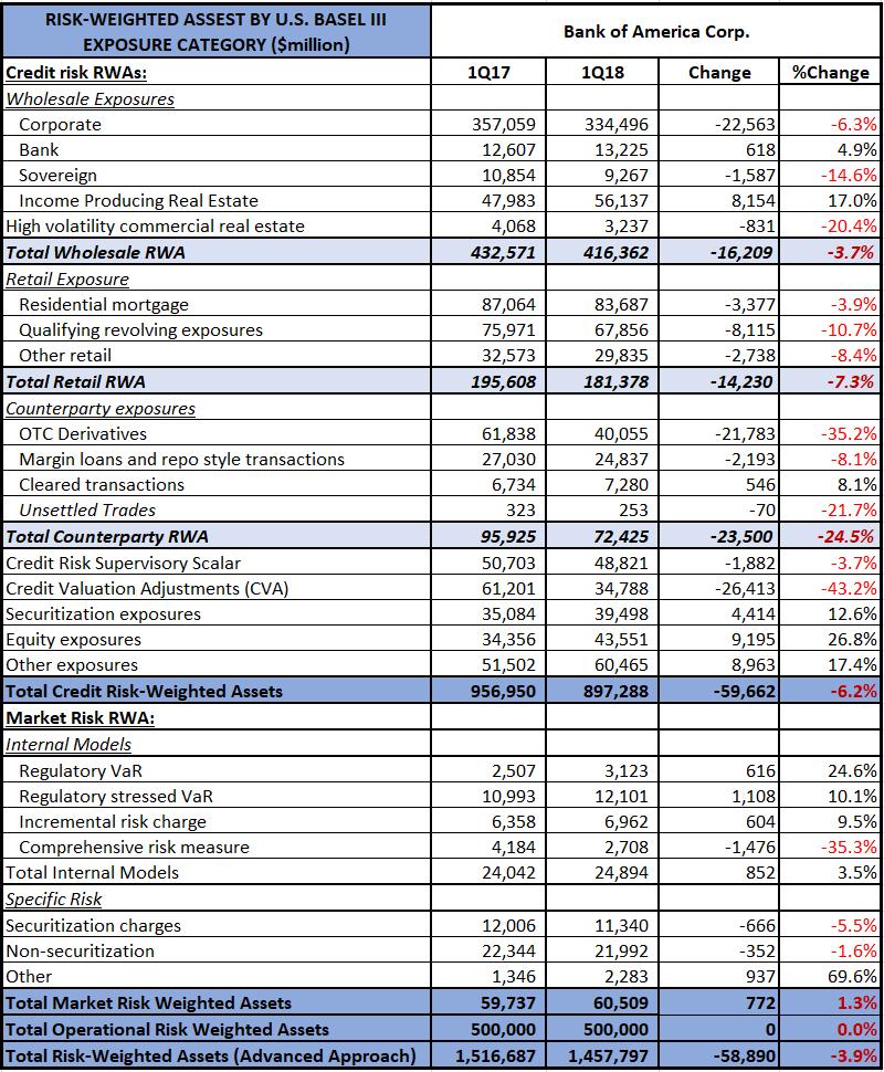Capital and RWA for Tier 1 US Banks – 2Q 2018 |